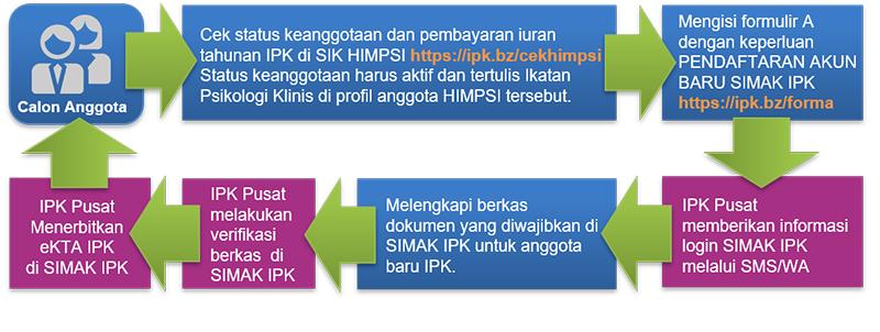 Alur Anggota  Baru IPK Indonesia